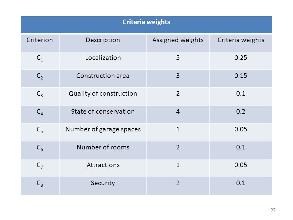 Quality of construction 2 0.1 C4 State of conservation 4 0.2 C5