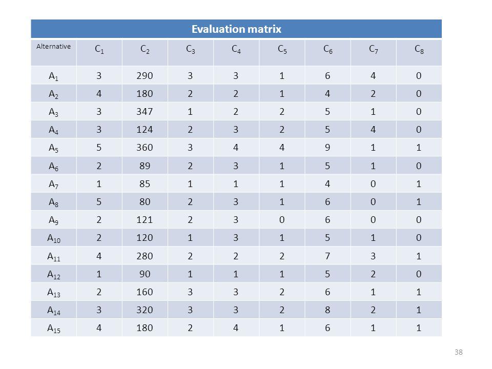 Evaluation matrix C1 C2 C3 C4 C5 C6 C7 C8 A1 3 290 1 6 4 A2 180 2 A3