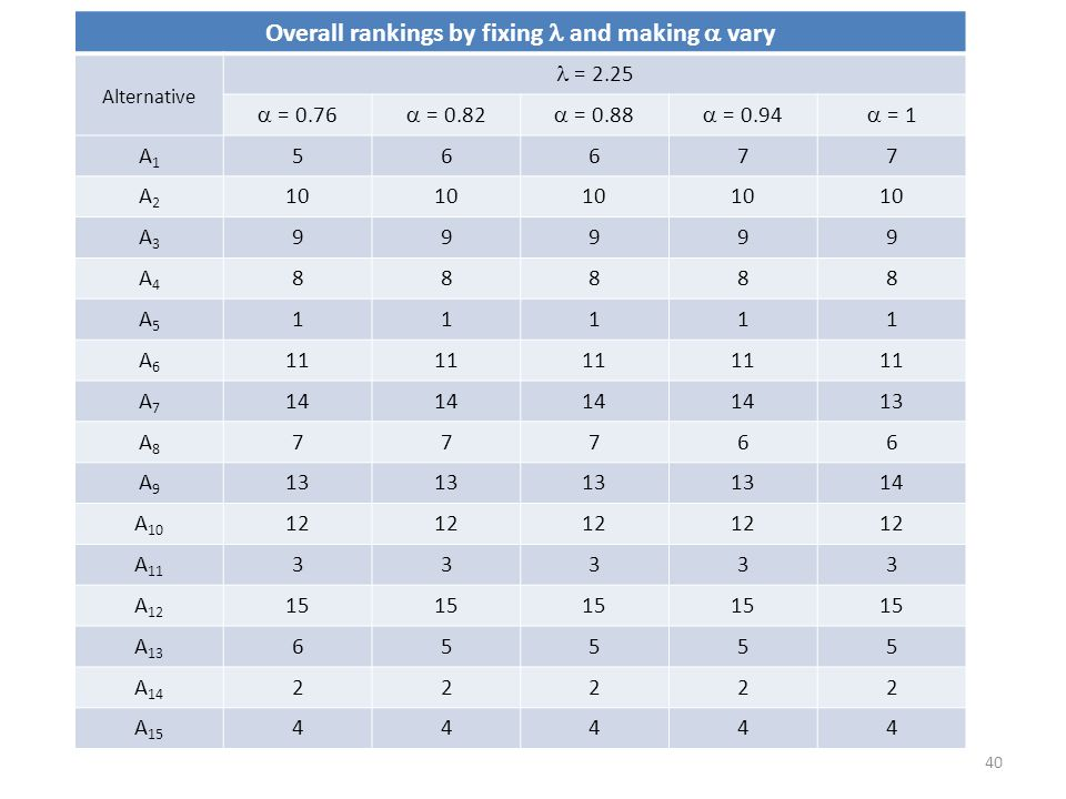 Overall rankings by fixing  and making  vary
