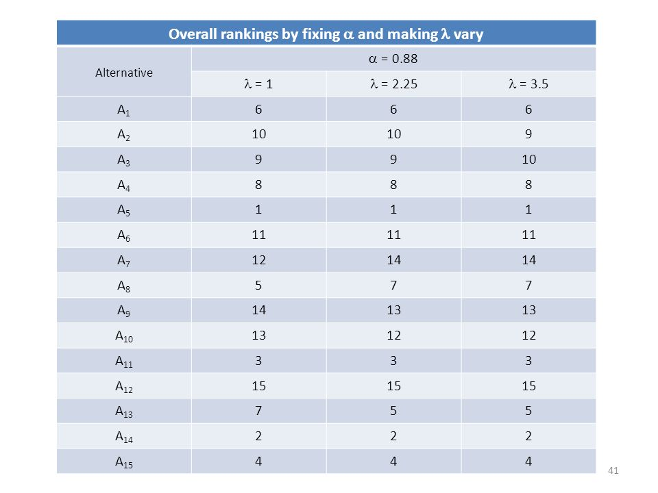 Overall rankings by fixing  and making  vary