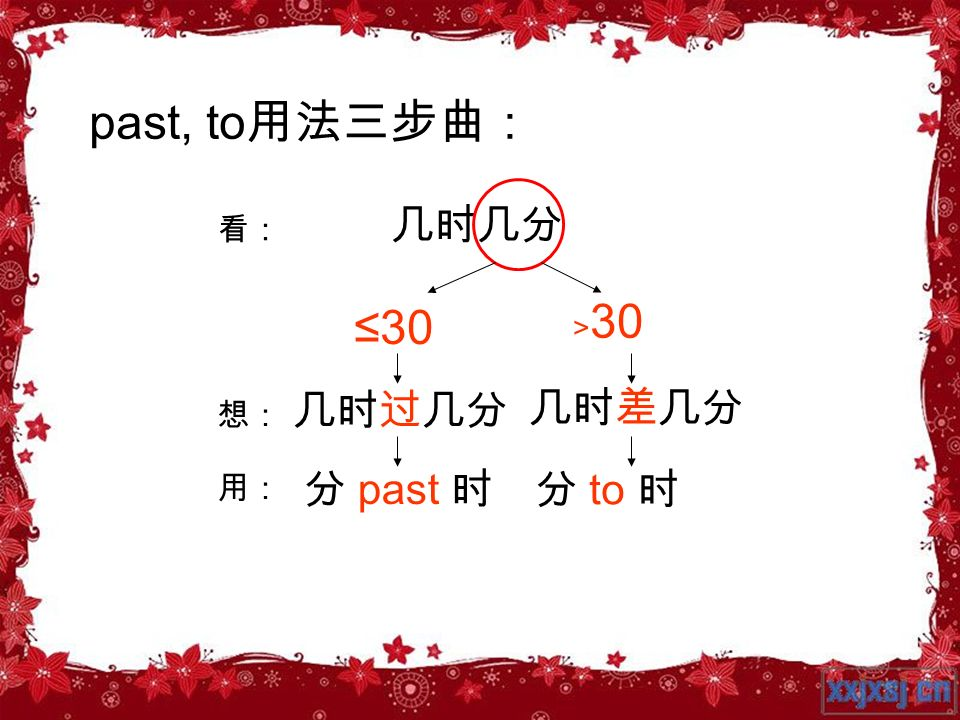 past, to用法三步曲: 几时几分 看: ≤30 ﹥30 几时过几分 几时差几分 想: 用: 分 past 时 分 to 时