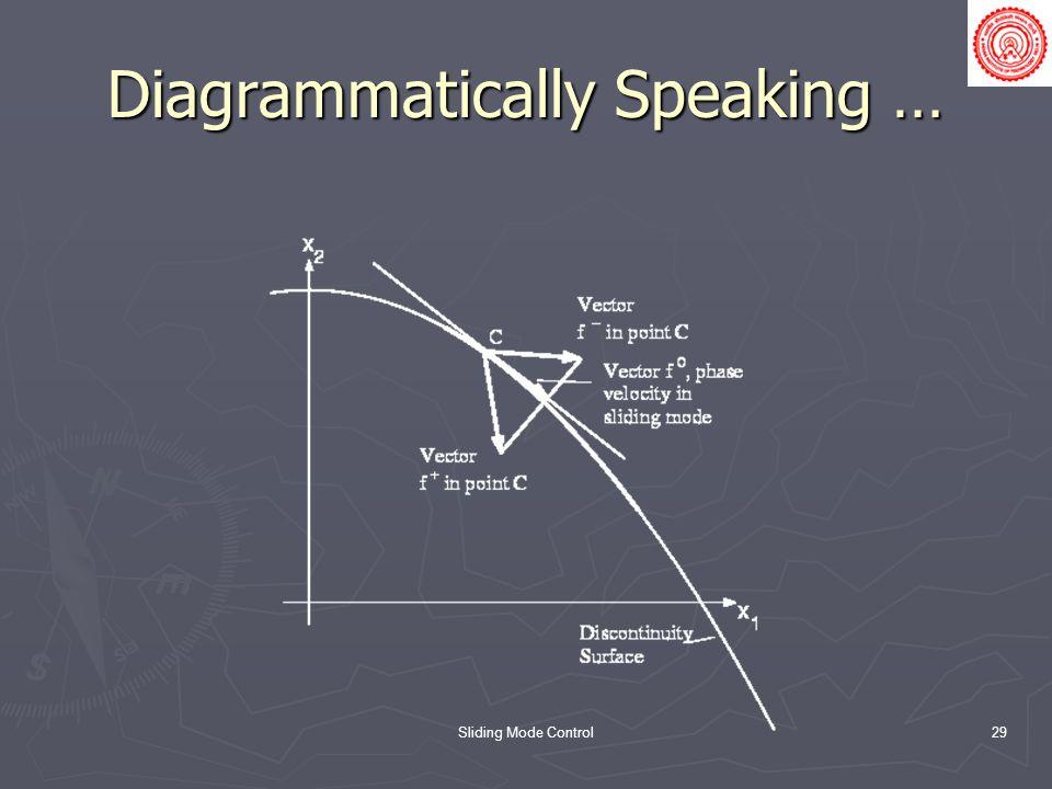 Diagrammatically Speaking …
