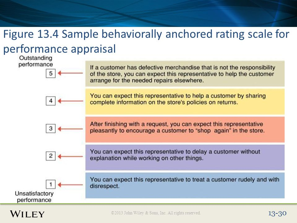 behaviorally anchored rating scales effective and Behaviorally anchored rating scales use  demonstrates effective active listening behaviors (eg leans forward, nods in agreement, repeats.