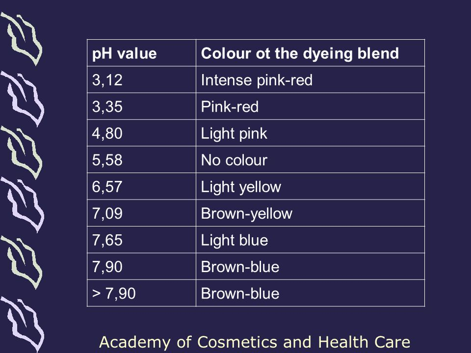 pH value Colour ot the dyeing blend. 3,12. Intense pink-red. 3,35. Pink-red. 4,80. Light pink.