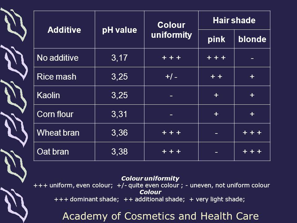 +++ dominant shade; ++ additional shade; + very light shade;