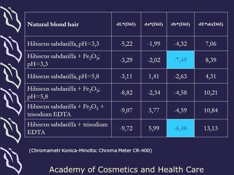 Hibiscus sabdariffa, pH=3,3 -5,22 -1,99 -4,32 7,06