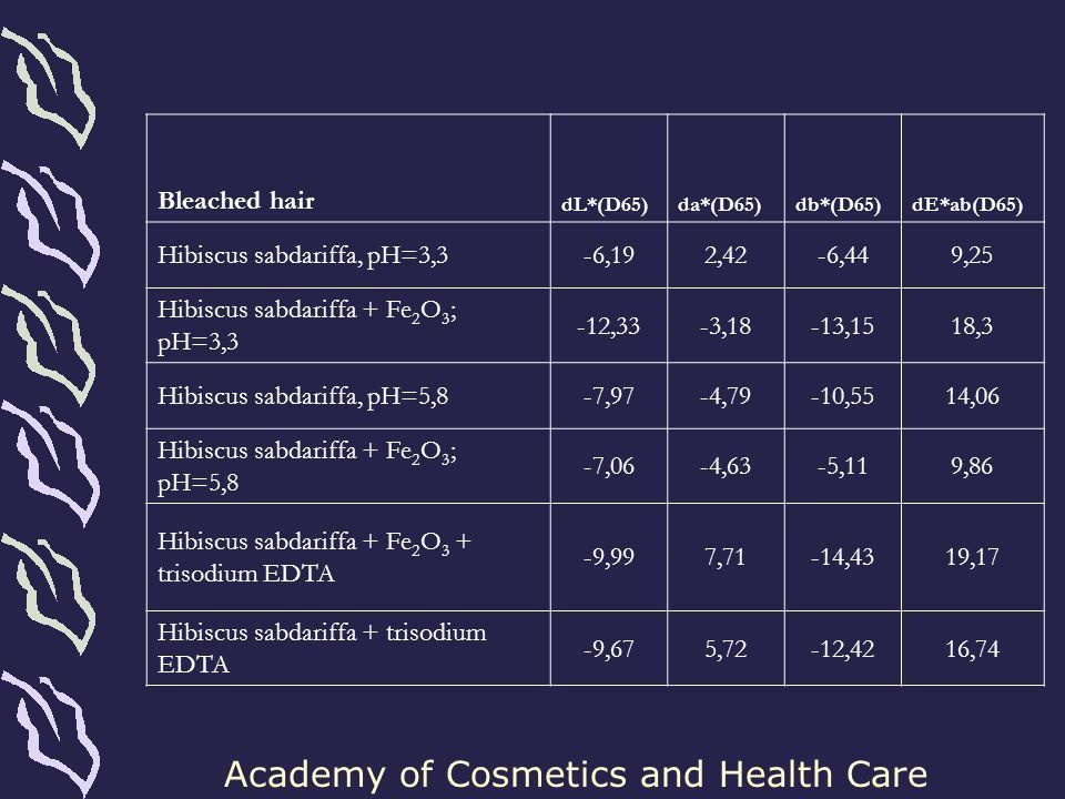 Hibiscus sabdariffa, pH=3,3 -6,19 2,42 -6,44 9,25