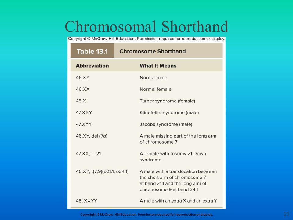 Chromosomal Shorthand