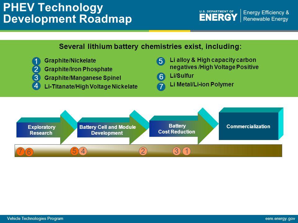 Vehicle technologies program ppt video online download for Commercialization roadmap