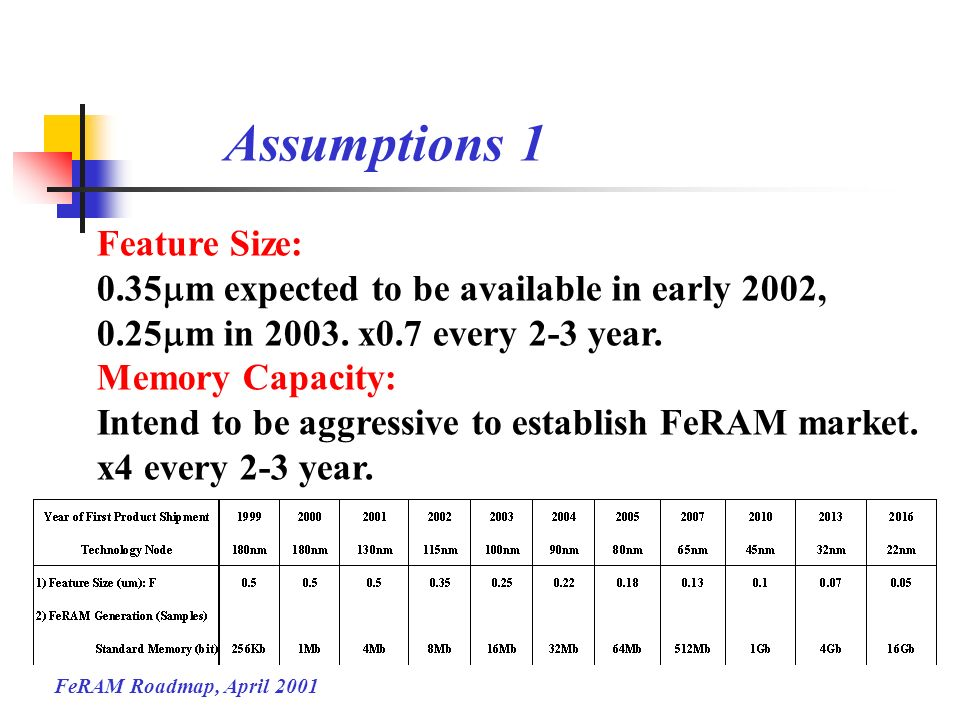 Assumptions 1 Feature Size: