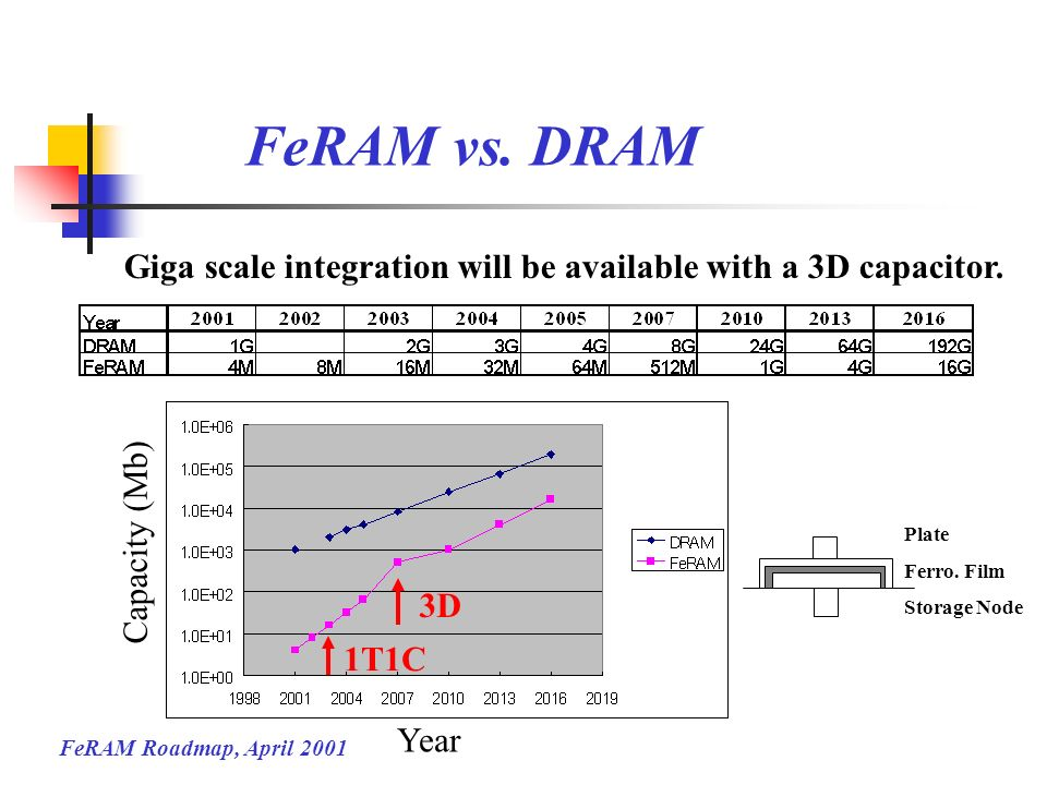 FeRAM vs. DRAM Giga scale integration will be available with a 3D capacitor. Capacity (Mb) Plate.