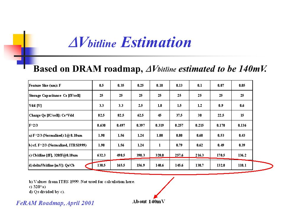 DVbitline Estimation Based on DRAM roadmap, DVbitline estimated to be 140mV.