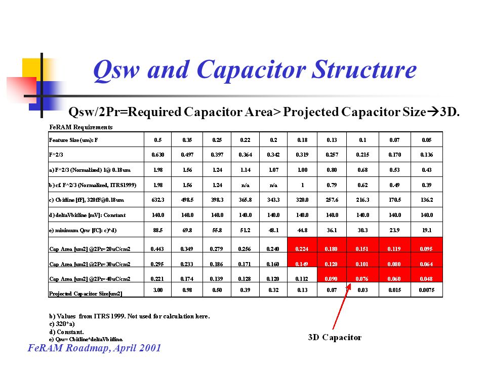 Qsw and Capacitor Structure