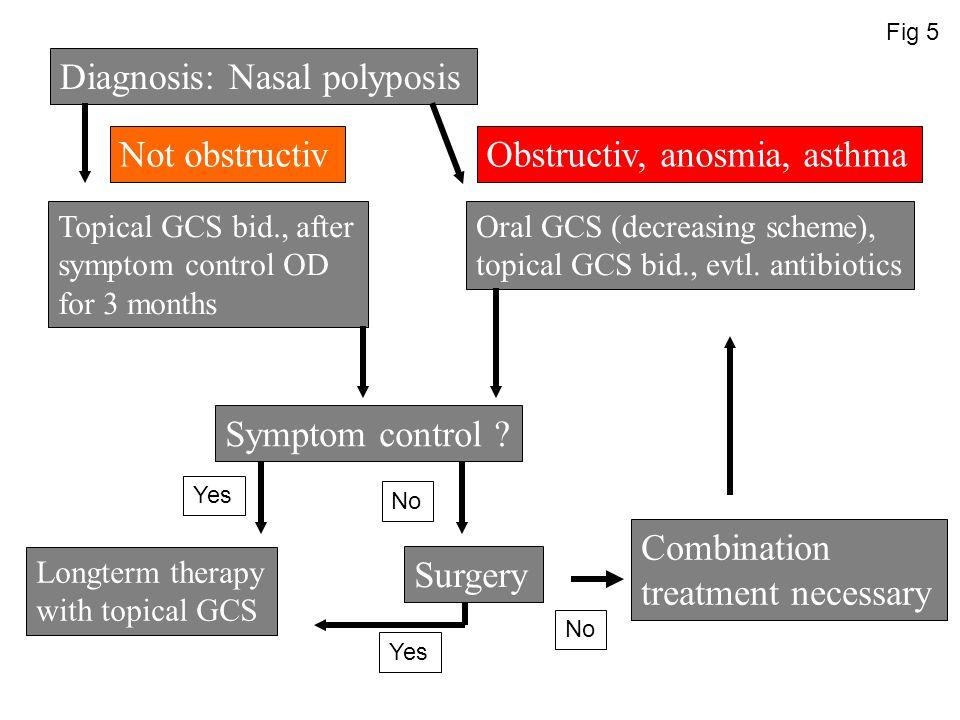 Diagnosis: Nasal polyposis