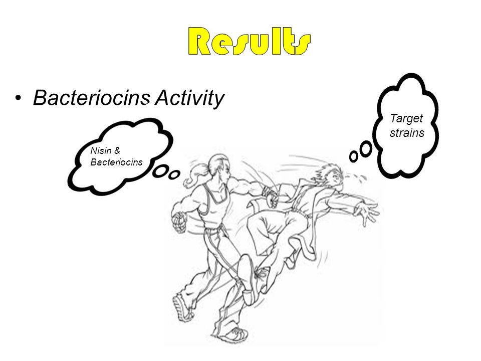 Results Bacteriocins Activity Target strains Nisin & Bacteriocins