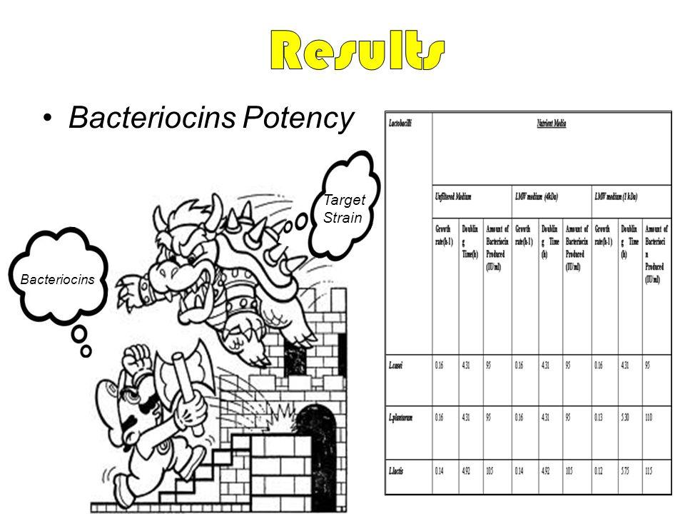 Results Bacteriocins Potency Target Strain Bacteriocins