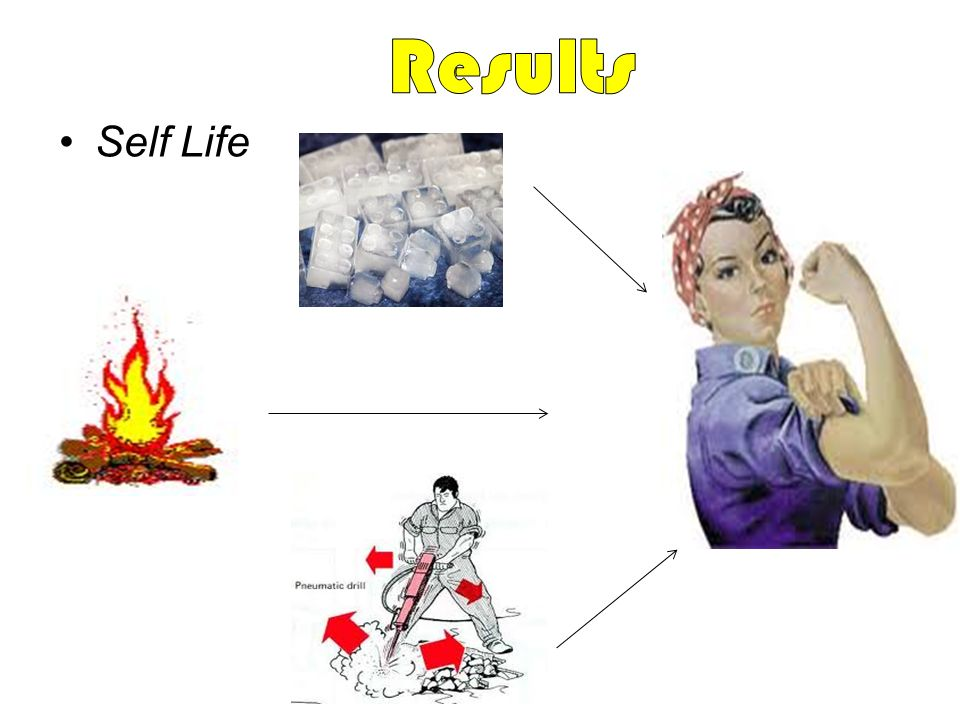 Results Self Life