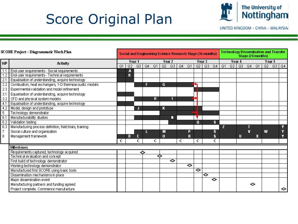 Score Original Plan