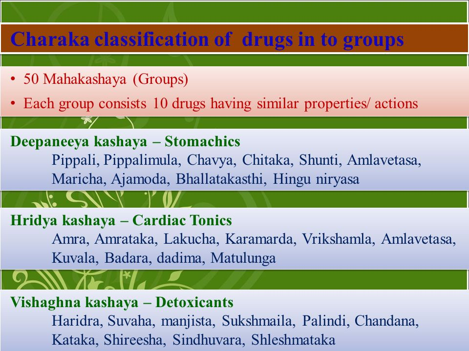 Charaka classification of drugs in to groups