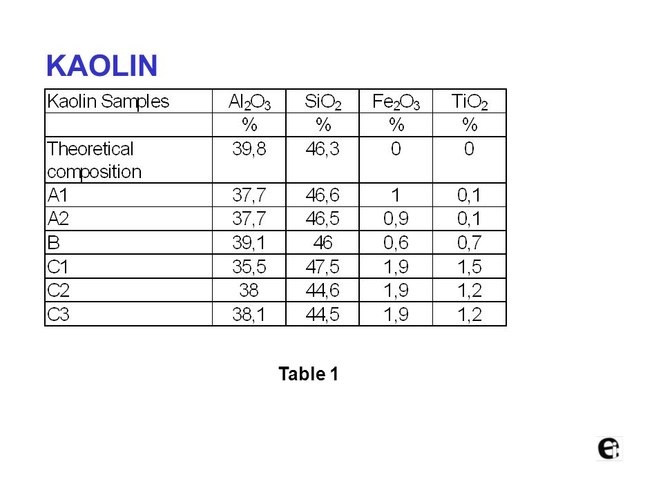 KAOLIN We tested different composition kaolin slurries through the Colorcell. Table 1