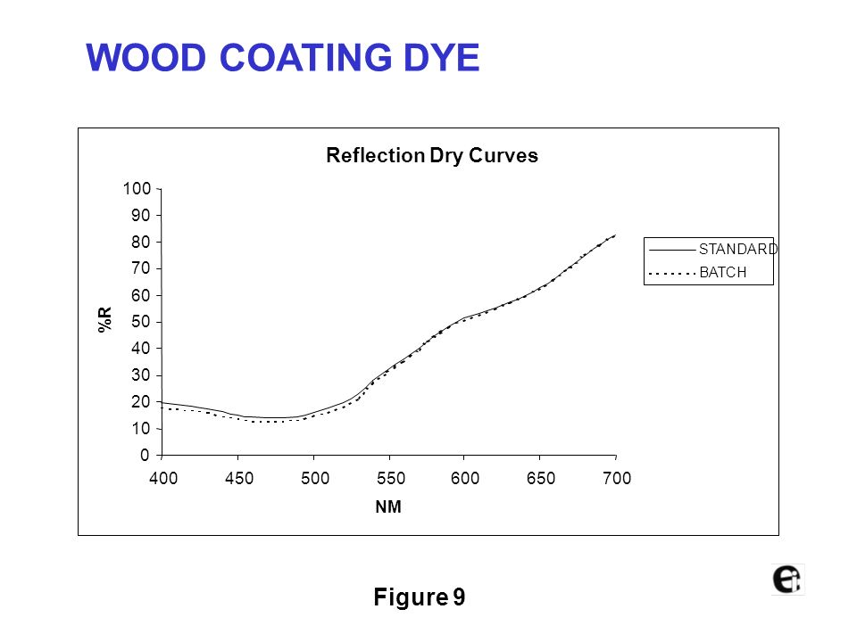 WOOD COATING DYE Figure 9 Reflection Dry Curves 100 90 80 70 60 %R 50