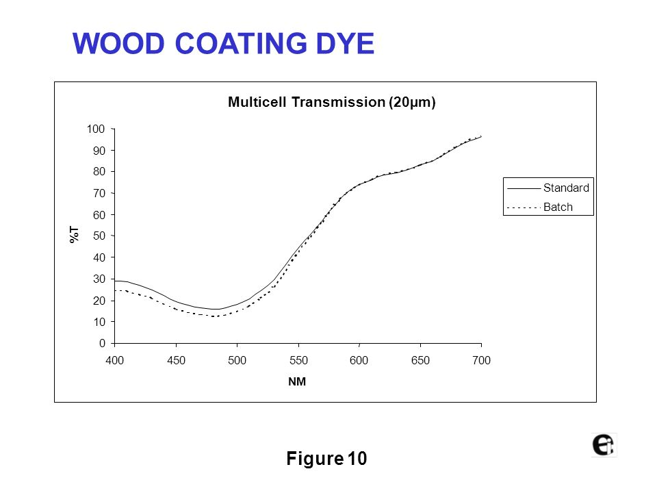 WOOD COATING DYE Figure 10 Multicell Transmission (20µm) 100 90 80