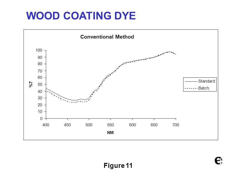 WOOD COATING DYE Figure 11 Conventional Method 100 90 80 70 60 %T