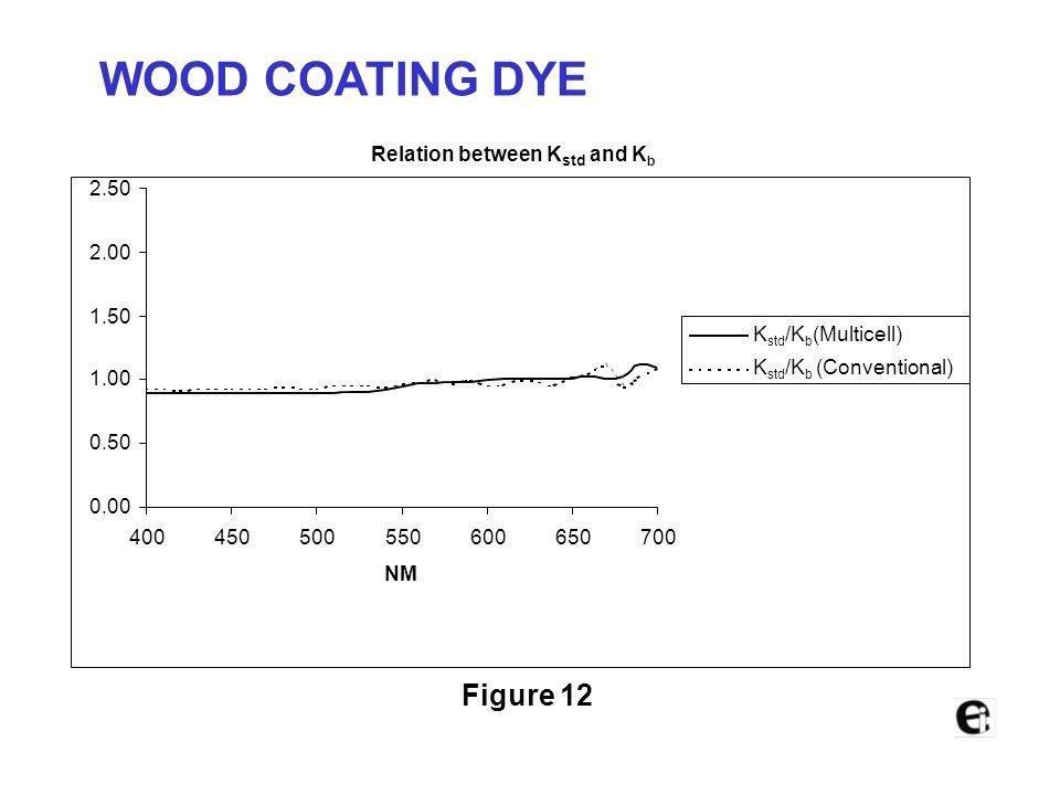 WOOD COATING DYE Figure 12 Relation between Kstd and Kb 2.50 2.00 1.50