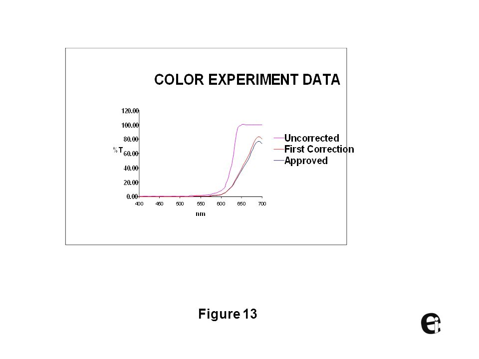 This graph shows the comparison of the standard, uncorrected and first correction sample. The speed and accuracy illustrates the value of the technology to the manufacture of colored liquids.
