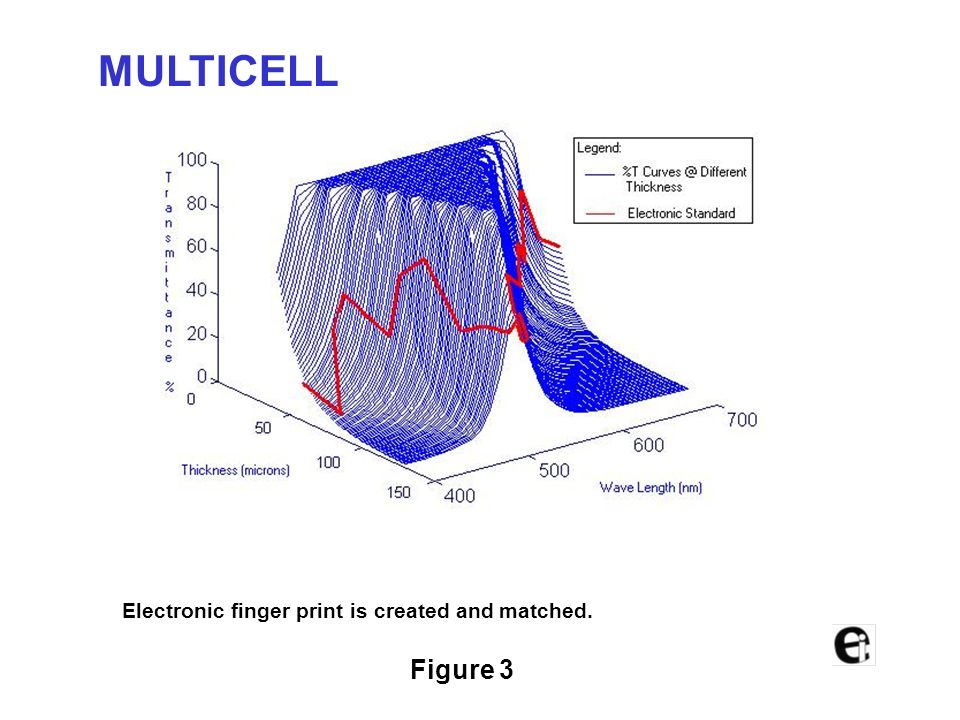 MULTICELL Figure 3 Electronic finger print is created and matched.
