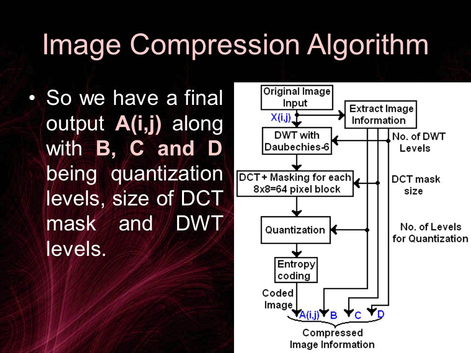 Image Compression Algorithm