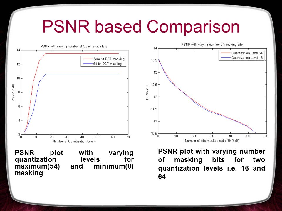 PSNR based Comparison PSNR plot with varying number of masking bits for two quantization levels i.e. 16 and 64.