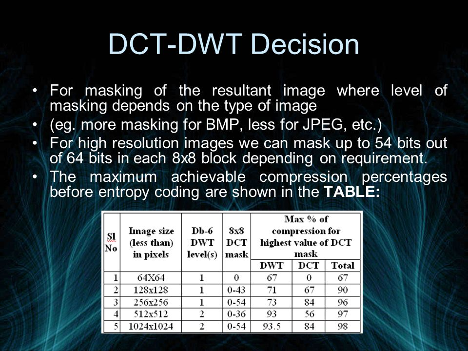 DCT-DWT Decision For masking of the resultant image where level of masking depends on the type of image.