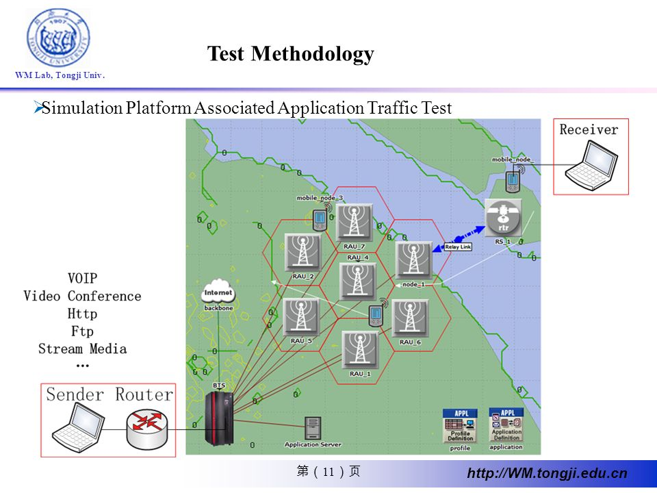 Test Methodology Simulation Platform Associated Application Traffic Test.