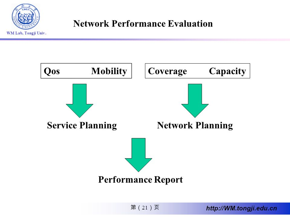 Network Performance Evaluation