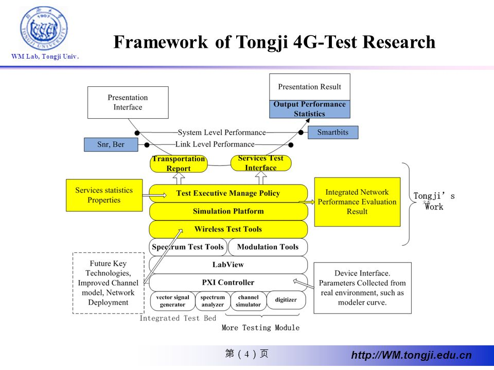 Framework of Tongji 4G-Test Research