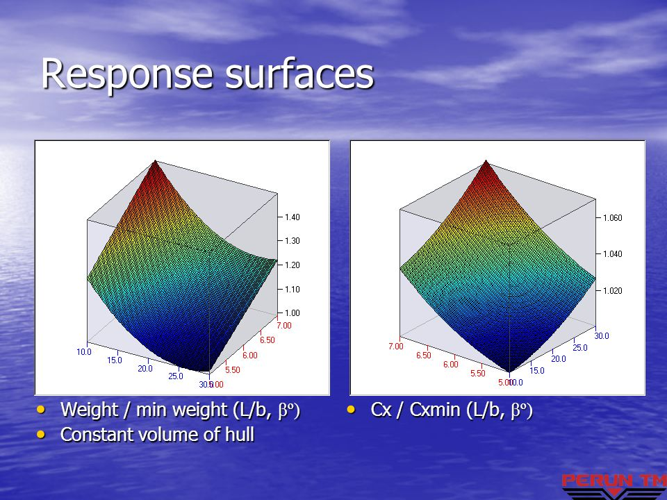 Response surfaces Weight / min weight (L/b, βº)