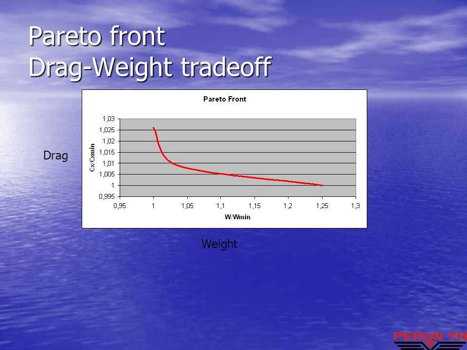 Pareto front Drag-Weight tradeoff