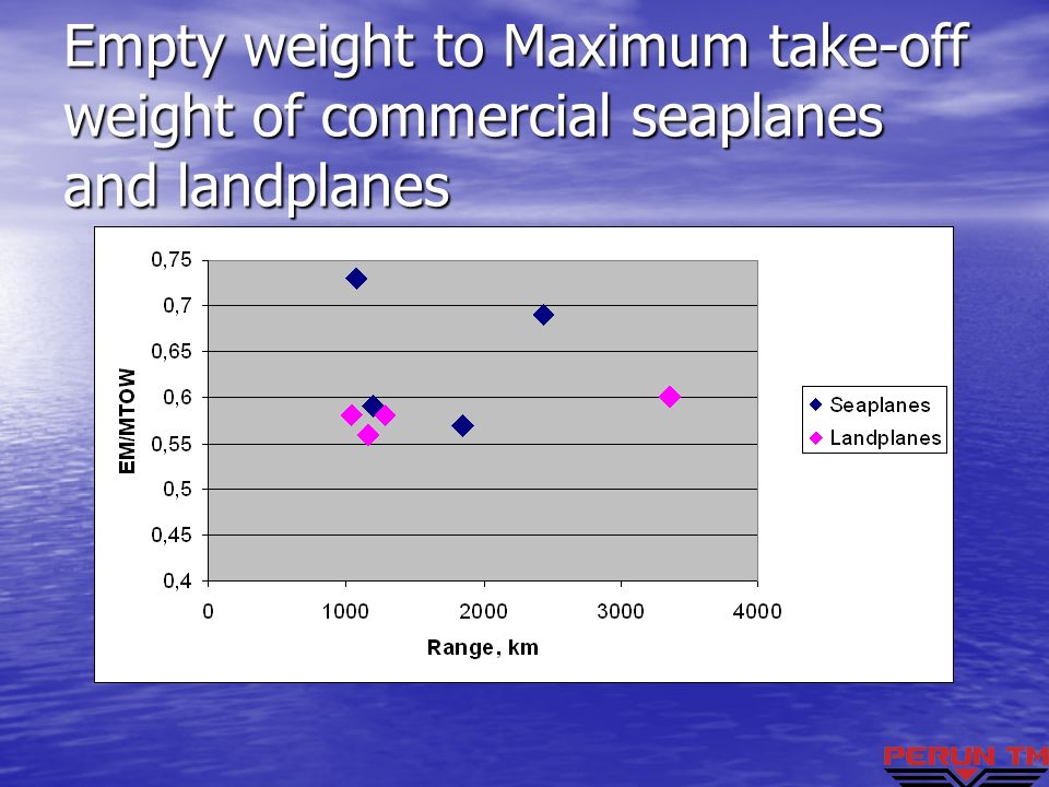 Empty weight to Maximum take-off weight of commercial seaplanes and landplanes