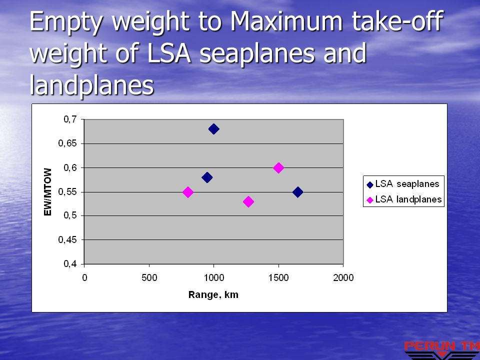 Empty weight to Maximum take-off weight of LSA seaplanes and landplanes