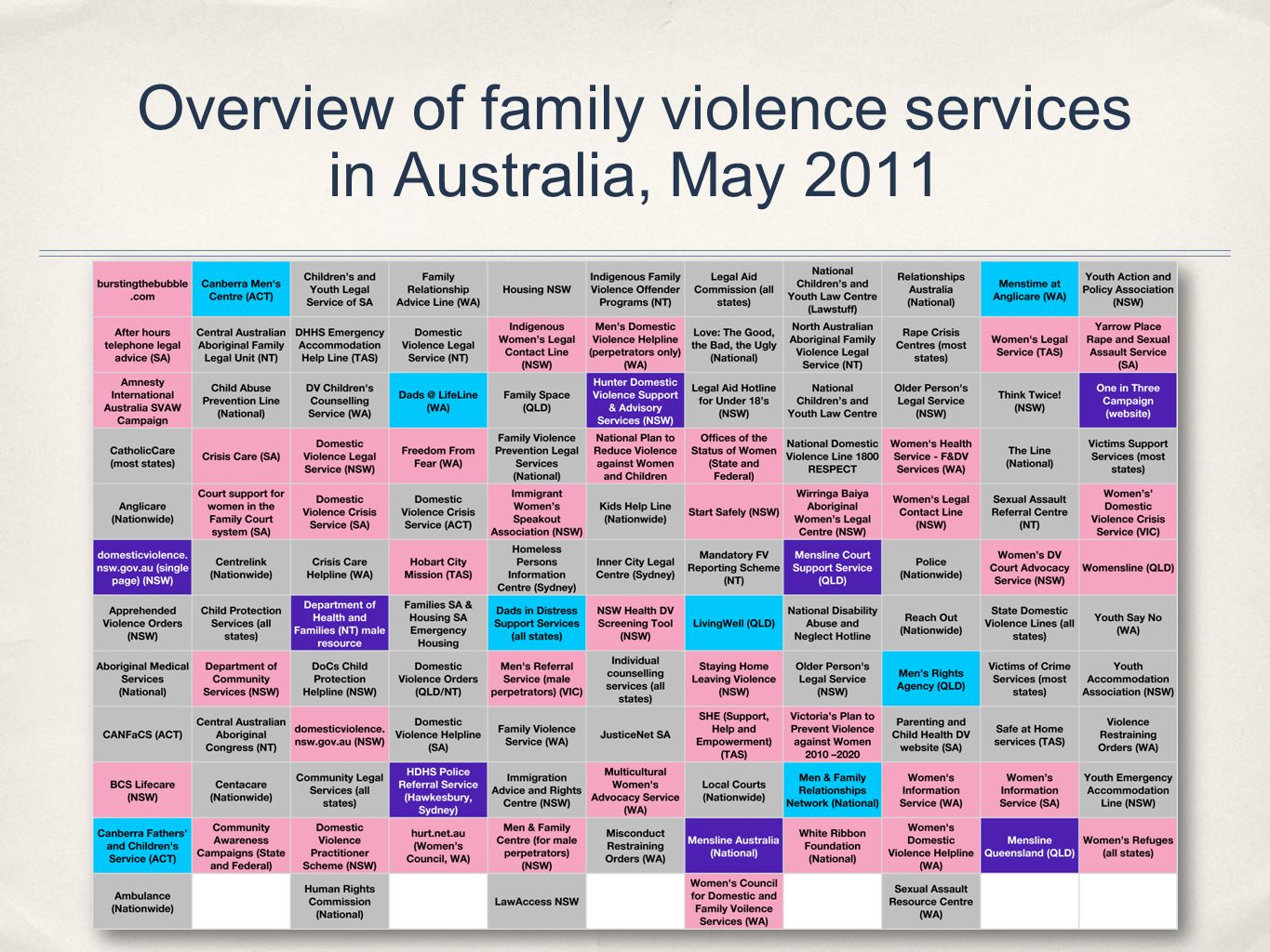 Overview of family violence services in Australia, May 2011