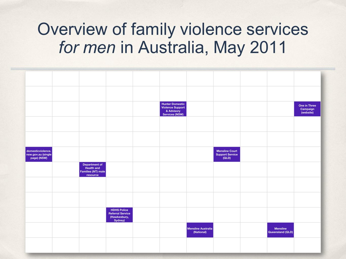 Overview of family violence services for men in Australia, May 2011