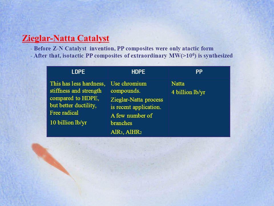 Zieglar-Natta Catalyst