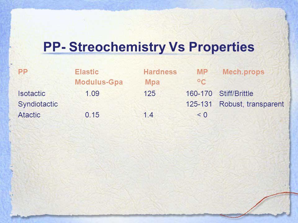 PP- Streochemistry Vs Properties