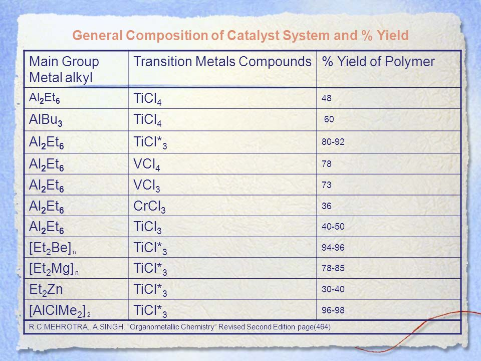 General Composition of Catalyst System and % Yield