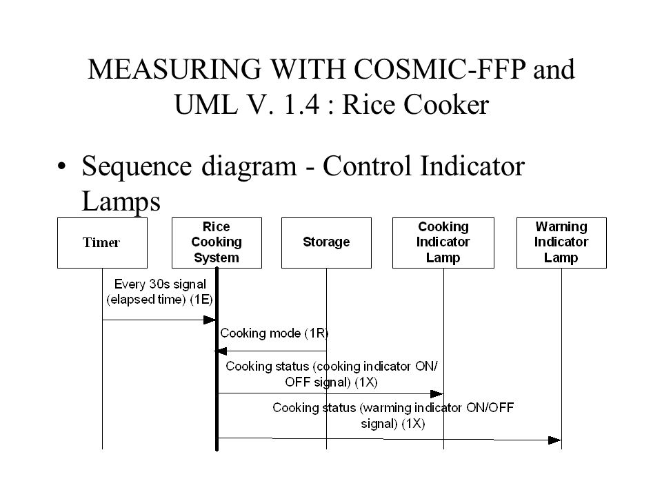 MEASURING WITH COSMIC-FFP and UML V. 1.4 : Rice Cooker