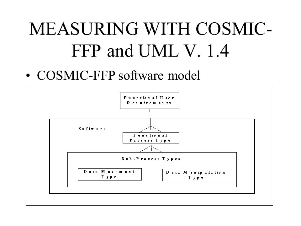 MEASURING WITH COSMIC-FFP and UML V. 1.4