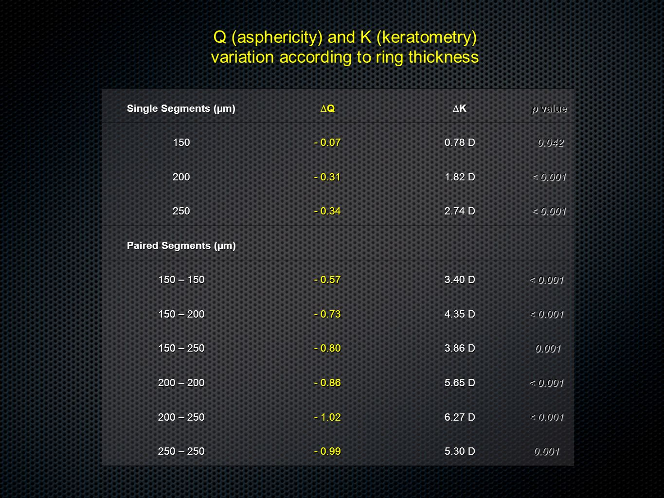 Q (asphericity) and K (keratometry)