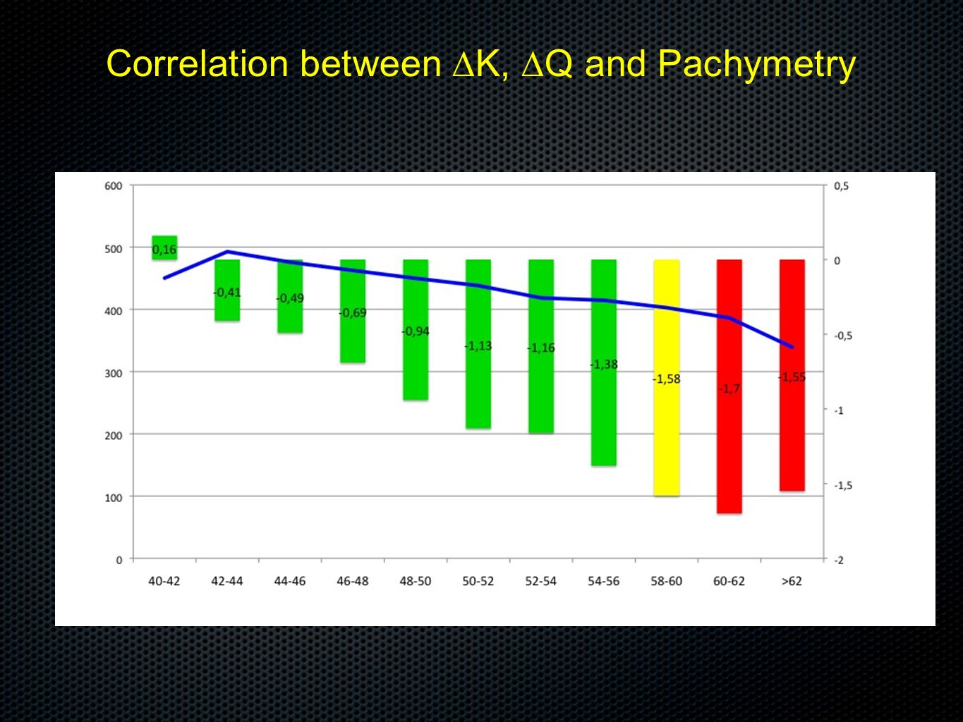 Correlation between ∆K, ∆Q and Pachymetry