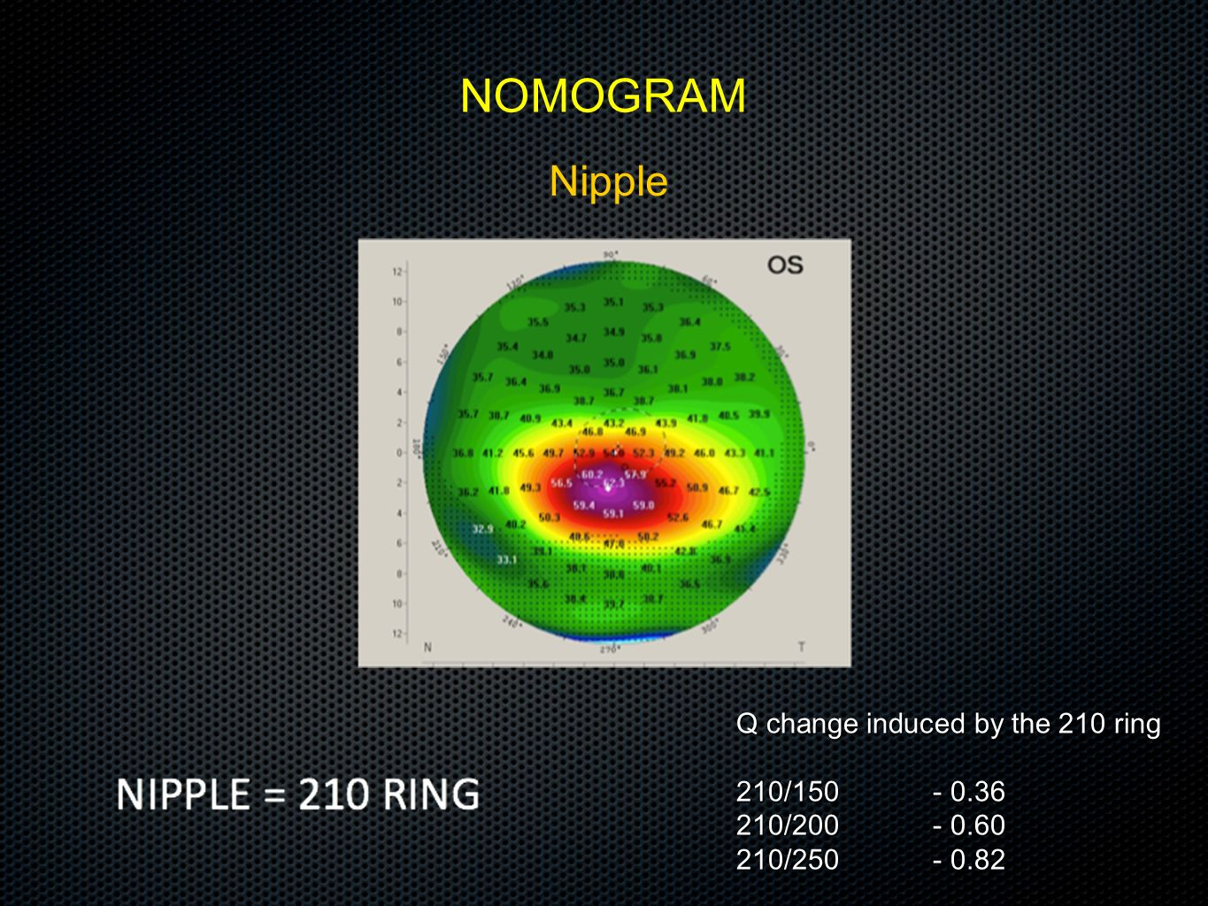 Q change induced by the 210 ring
